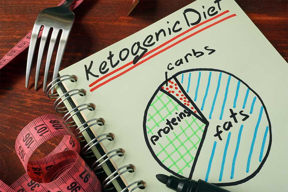 Ketogenic Diet Macros Guide
