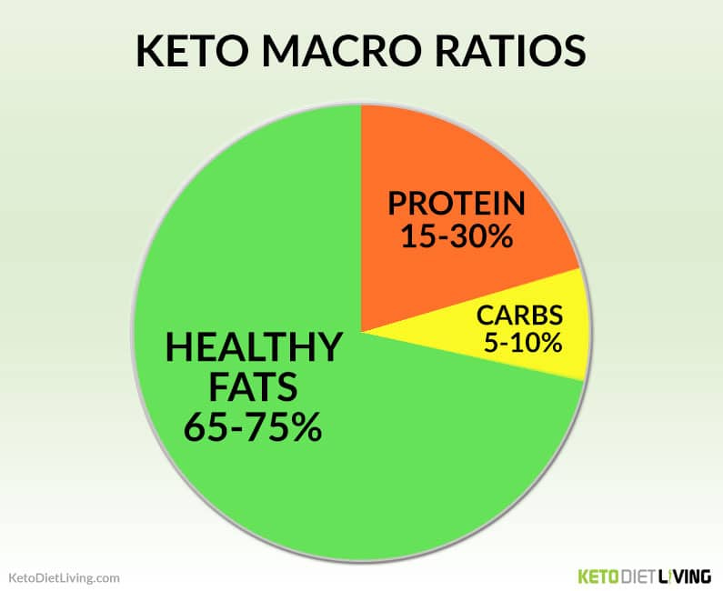 The Lazy Keto Approach Often Ignores Other Essential Macros 74c202070492